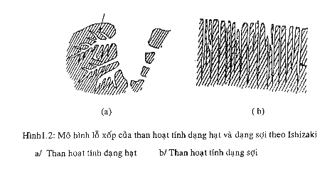 Mô hình bố trí lỗ xốp của than hoạt tính dạng sợi